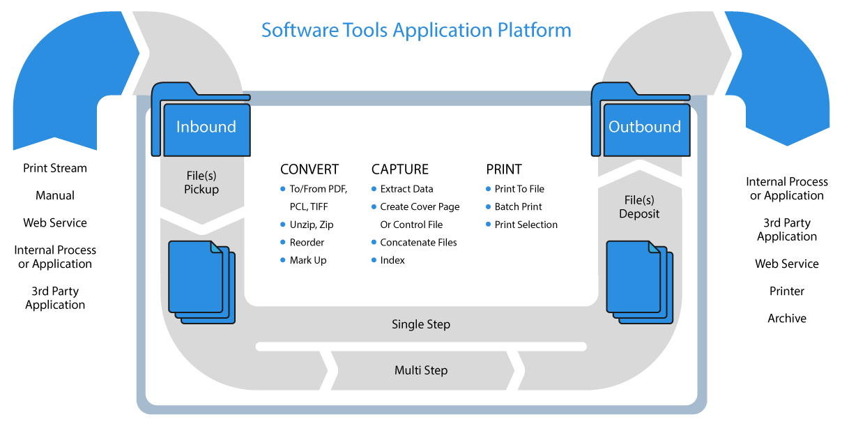 eLinx Solutions Gateway
